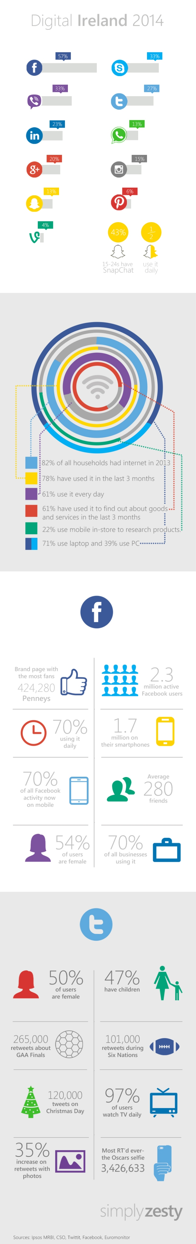 stats, social media, statistics, ireland